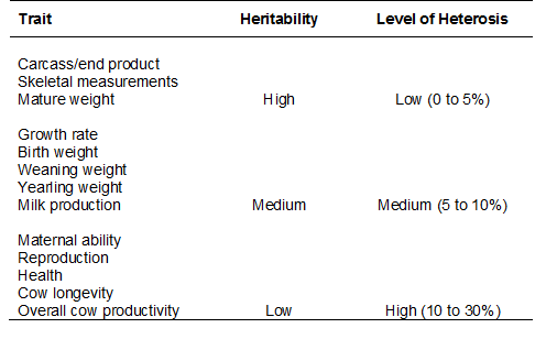 Table showing summary of heritability and level of heterosis by trait type