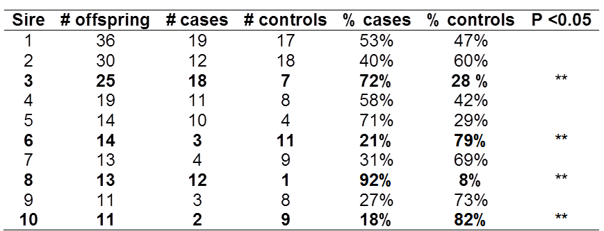 Table 1. Number of cases and controls sired by 10 AI sires.